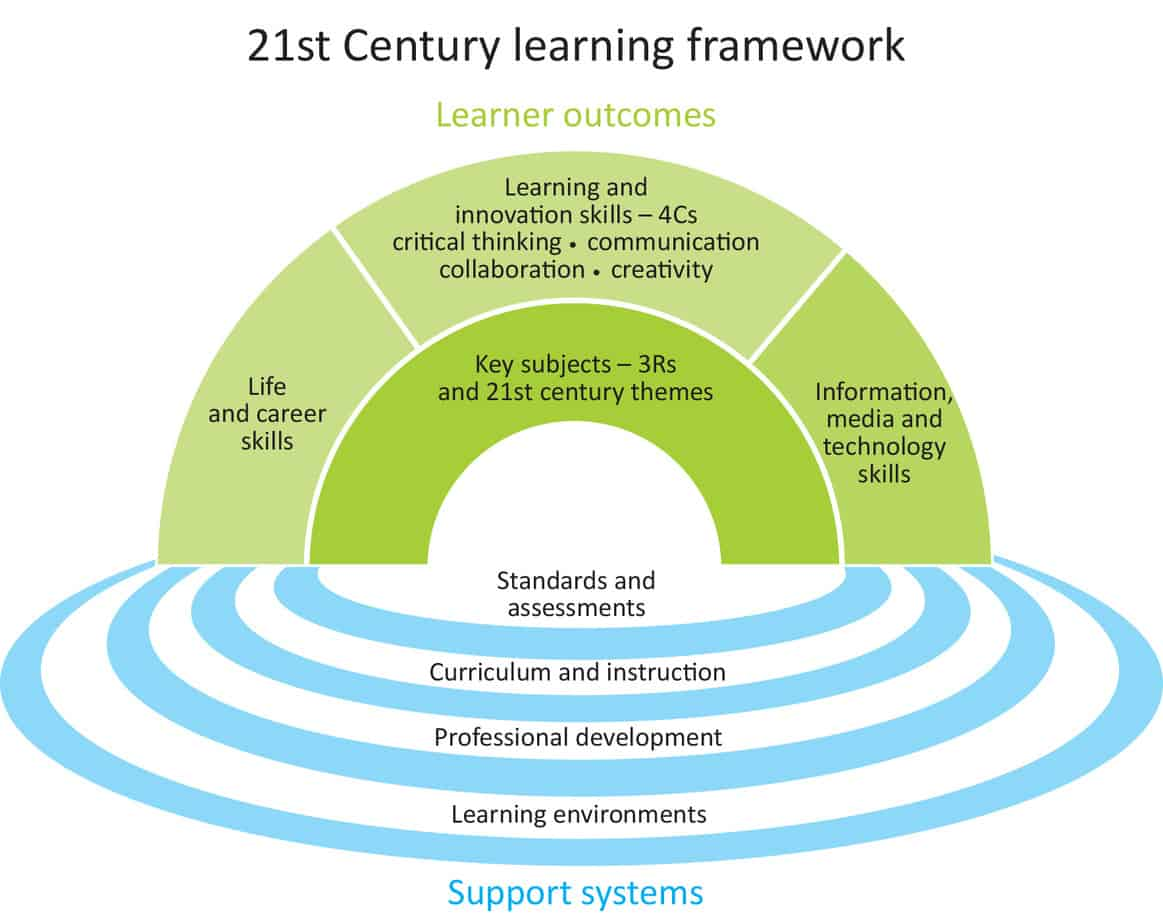 effective learning environment in the classroom